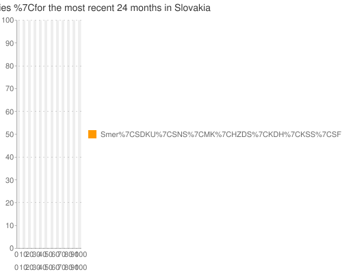 UVVM+poll+data+ for +all+parties+ for the most recent +24+months+ in Slovakia
